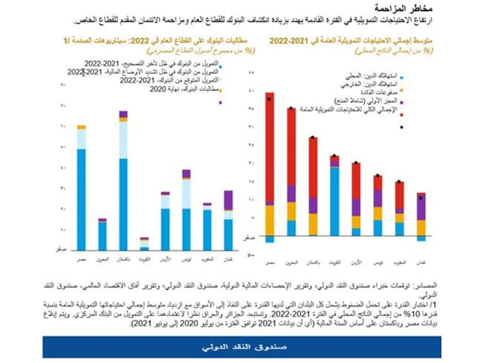 الاحتياجات التمويلية لدول الشرق الأوسط وشمال افريقيا