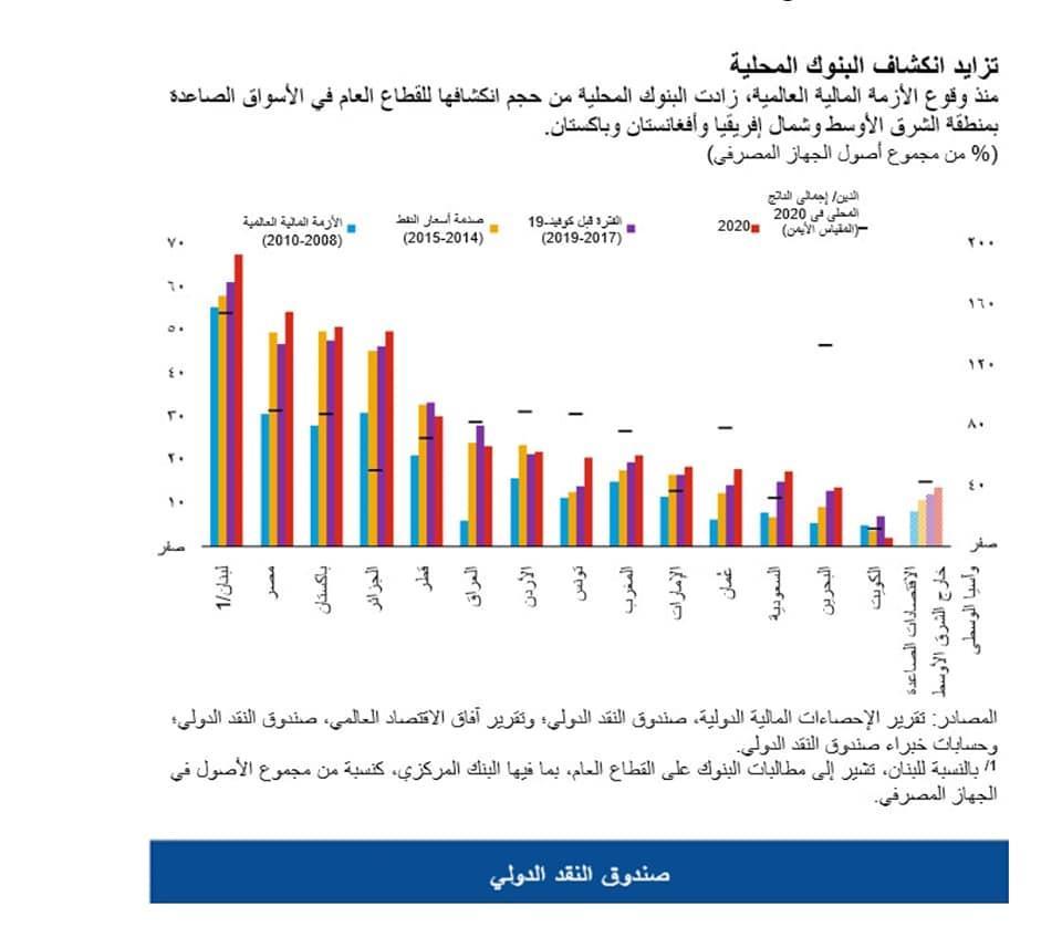 تزايد انكشاف البنوك المحلية بدول الشرق الأوسط