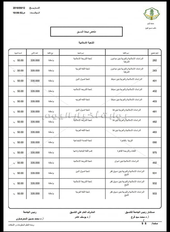 تنسيق كليات جامعة الأزهر