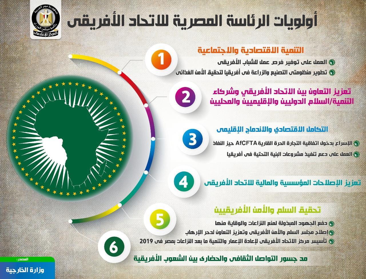 المركز الإعلامي لمجلس الوزراء يسلط الضوء على رئاسة مصر للاتحاد الأفريقي