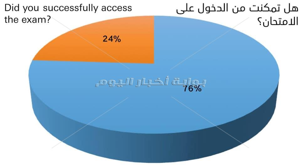 النتائج الأولية لإستطلاع رأي طلاب الصف الأول الثانوي