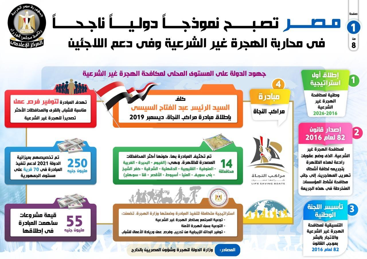 مصر تصبح نموذجاً دولياً ناجحاً في محاربة  الهجرة غير الشرعية وفي دعم اللاجئين