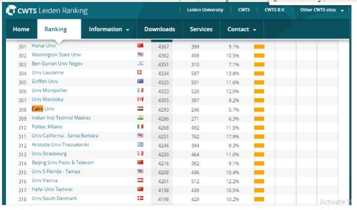 جامعة القاهرة ضمن أفضل 308 جامعة راقية عالمية