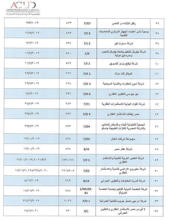 مستند.  العاصمة تكشف موقف  الشركات والجمعيات الحاصلة على قرارات وزارية