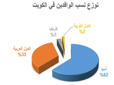 خلل التركيبة السكانية في الكويت يعود إلى الواجهة من جديد