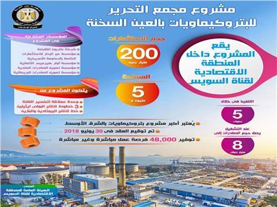 انفوجراف لأكبر مجمع بتروكيماويات فى الشرق الأوسط بالعين السخنة
