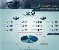 مؤشر الإرهاب في أسبوع: 29 عملية إرهابية تستهدف 12 دولة وتوقع 301 ما بين قتيل وجريح