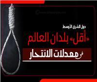 إنفوجراف| دول الشرق الأوسط «أقل» بلدان العالم في معدلات الانتحار