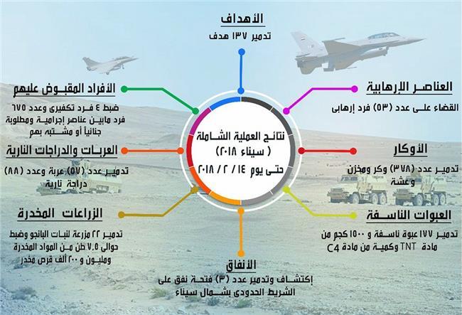 حصاد عملية سيناء 2018 منذ بدايتها وحتى 14 فبراير