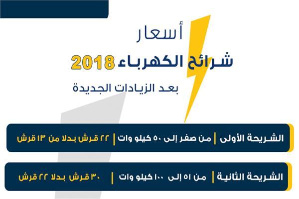 إنفوجراف | أسعار الكهرباء 2018 في مصر