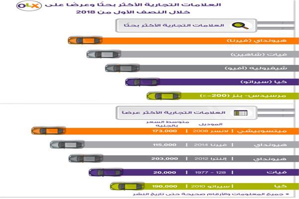 السيارات الأكثر بحثا على الإنترنت في مصر