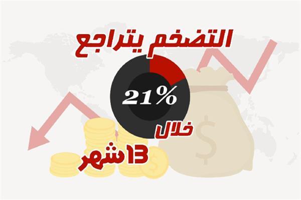 التضخم يتراجع 21% خلال 13 شهر
