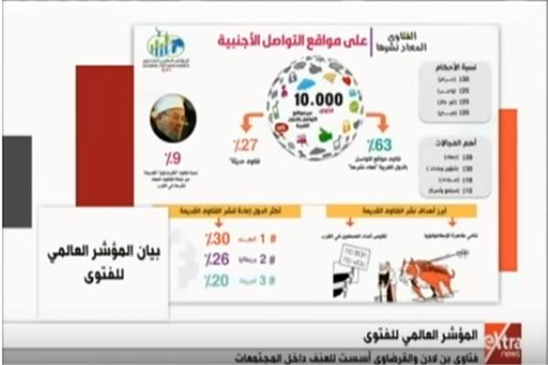 مرصد الفتاوى التكفيرية بدرا الإفتاء المصرية