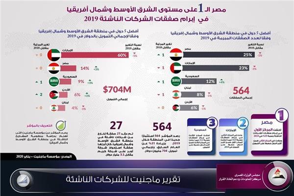 إنفوجراف: مصر الأولى على الشرق الأوسط وشمال أفريقيا في إبرام صفقات الشركات الناشئة