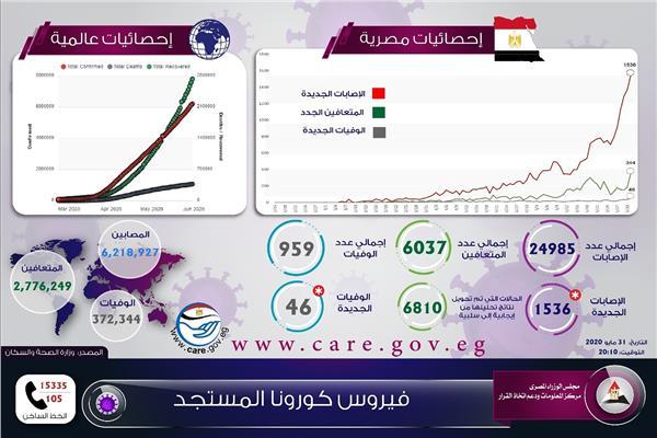 إنفوجراف| إحصائيات تعلنها الحكومة حول كورونا في مصر والعالم