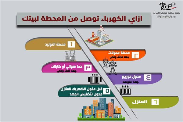مراحل توصيل التيار الكهربائي