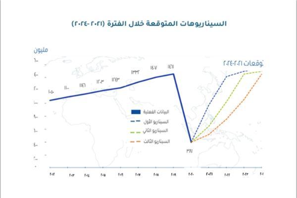 تقديرات لمنظمة السياحة العالمية