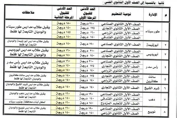 محافظ جنوب سيناء يصدق على النزول بمجموع القبول