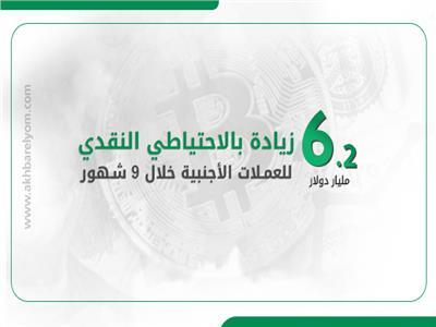 إنفوجراف| 6.2 مليارات دولار زيادة بالاحتياطي النقدي للعملات الأجنبية