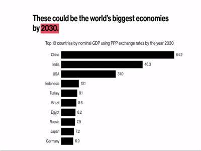 ستاندرد تشارترد: مصر سابع أقوى اقتصاد في العالم بحلول 2030