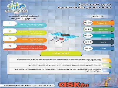 مؤشر GFI: فتاوى رمضان «10%» من إجمالي أعمال «أسك إف إم»