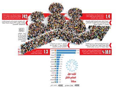 سكان العالم ٩٫٩ مليار نسمة بحلول ٢٠٥٠.. ومجاعات وحروب قادمة