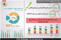 بالإنفوجراف| التخطيط: 5.3% معدل النمو الاقتصادي المصري