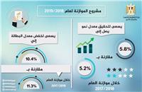 «التخطيط»: الموازنة تستهدف تحقيق معدل نمو 5.8% وخفض البطالة لـ 10.4%
