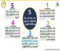 ٥ خطوات لإعادة المحذوفين عشوائيا من بطاقة التموين.. تعرف عليها