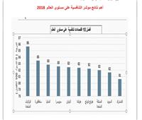 صور  تعرف على وضع مصر وألمانيا في مؤشر التنافسية العالمية 2018