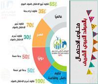 المؤشر العالمي للفتوى: 70% من الفتاوى المصرية تجيز الاحتفال بالمولد النبوي