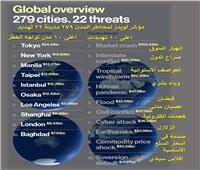 تعرف على مؤشر «لويدز»للكشف عنالمخاطر بـ279 مدينة حول العالم