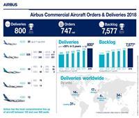 «إيرباص»: سلمنا 800 طائرة خلال 2018 بزيادة 11%