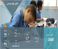 إنجازات 2018| إنشاء 22 ألف فصل و38 مدرسة يابانية بـ«وزارة التعليم»