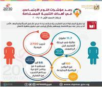 التخطيط: 11.7 ملايين طالبة في مرحلة التعليم قبل الجامعي
