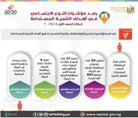 إنفوجراف| التخطيط: تنظيم 30 لقاء توعوي لمناهضة العنف ضد المرأة