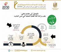 إنفوجراف| بالأرقام.. جهود مصر لتحسين صحة الشباب