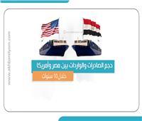 إنفوجراف   حجم الصادرات والواردات بين مصر وأمريكا .. خلال 10 سنوات