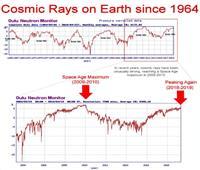 اقتراب الأشعة الكونية من أعلى مستوى بعصر الفضاء !!