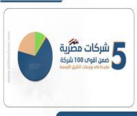 إنفوجراف | 5 شركات مصرية ضمن أقوى 100 شركة مقيدة فى بورصات الشرق الأوسط