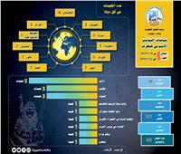 الإفتاء: «داعش» في المرتبة الأولى في مؤشر الإرهاب خلال شهر نوفمبر