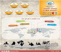 انفوجراف| مرصد الإفتاء يرصد تفاصيل العمليات الإرهابية خلال 6 أيام