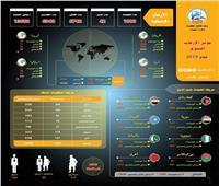 حصاد 2019| مرصد الإفتاء: 1000 هجوم إرهابي على أربع قارات خلال عام