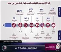 إنفوجراف: أبرز المعلومات عن التعليم قبل الجامعي في مصر خلال ٢٠١٩