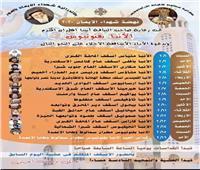 احتفالات إيبارشية سمالوط بتذكار شهداء ليبيا