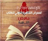 إنفوجراف| نتائج الدورة الـ51 لمعرض القاهرة الدولي للكتاب