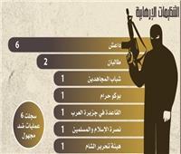 انفوجراف  مرصد الإفتاء: 47% من العمليات الإرهابية استهدفت المدنيين