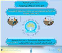 محافظ الإسكندرية يعلن عن رقم حساب لبدء التبرع لدعم عمال اليومية