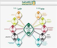 انفوجراف  ارتفاع المركز المالي للبنك الأهلي المصري بقيمة 100 مليارجنيه
