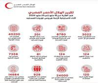 124 حملة من الهلال الأحمر لتطهير أماكن صرف المعاشات